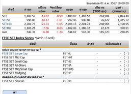 หุ้นไทยเปิดตลาดปรับตัวลดลง 14.87 จุด