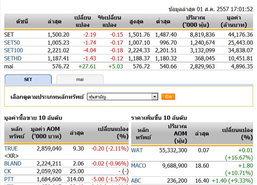 ปิดตลาดหุ้นวันนี้ปรับตัวลดลง 2.19 จุด
