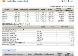 หุ้นไทยเปิดตลาดปรับตัวเพิ่มขึ้น 5.07 จุด