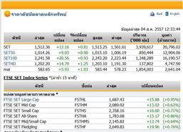 ปิดตลาดหุ้นภาคเช้าปรับตัวเพิ่มขึ้น12.16จุด