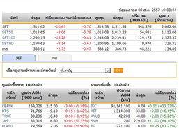 หุ้นไทยเปิดตลาดปรับตัวลดลง 10.65 จุด