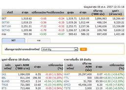 ปิดตลาดหุ้นภาคเช้าปรับตัวลดลง 3.65 จุด