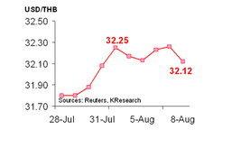 กสิกรไทยคาด13-15ส.ค.ค่าบาท32.20-32.50/$