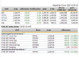 ปิดตลาดหุ้นภาคเช้าปรับตัวเพิ่มขึ้น19.43จุด