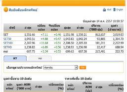 หุ้นไทยเปิดตลาดปรับตัวเพิ่มขึ้น 7.11 จุด