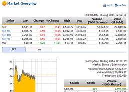 ตลาดหุ้นเช้าปิดปรับตัวลดลง2.17จุดแตะ1,544.45จุด