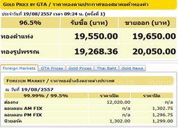 ราคาทองคำวันนี้รูปพรรณขายออก20,050บ.