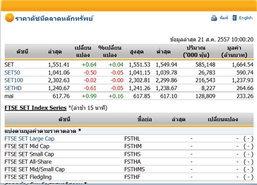 หุ้นไทยเปิดตลาดปรับตัวเพิ่มขึ้น0.64จุด