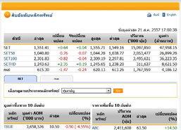 ปิดตลาดหุ้นวันนี้ ปรับตัวเพิ่มขึ้น 0.64 จุด