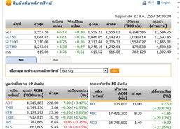 เปิดตลาดหุ้นภาคบ่าย ปรับตัวเพิ่มขึ้น6.17จุด