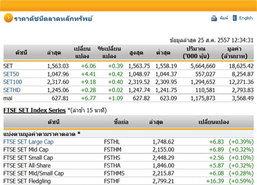 ปิดตลาดหุ้นภาคเช้าปรับตัวเพิ่มขึ้น6.06จุด