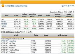เปิดตลาดหุ้นภาคบ่ายปรับตัวเพิ่มขึ้น6.26จุด