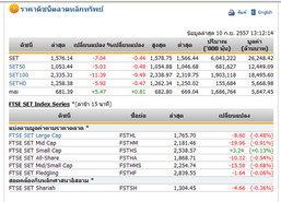 ปิดตลาดหุ้นภาคเช้า ปรับตัวลดลง 7.04 จุด