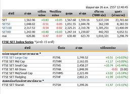 ปิดตลาดหุ้นภาคเช้าปรับตัวเพิ่มขึ้น 0.83 จุด