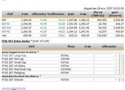 หุ้นไทยเปิดตลาดปรับตัวเพิ่มขึ้น 1.90 จุด