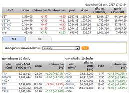 ปิดตลาดหุ้นวันนี้ปรับตัวลดลง 5.53 จุด