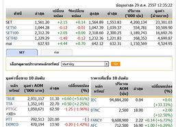 ปิดตลาดหุ้นภาคเช้าปรับตัวเพิ่มขึ้น2.15จุด