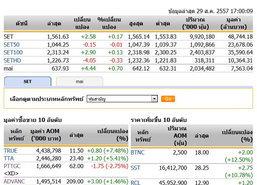 ปิดตลาดหุ้นวันนี้ปรับตัวเพิ่มขึ้น 2.58 จุด