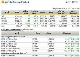 ตลาดหุ้นภาคบ่ายเปิด 1,568.18 จุด