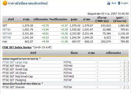 หุ้นไทยเปิดตลาดปรับตัวเพิ่มขึ้น 5.75 จุด