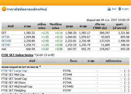 หุ้นไทยเปิดตลาดปรับตัวเพิ่มขึ้น 2.25 จุด
