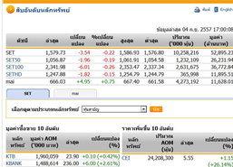 ปิดตลาดหุ้นวันนี้ ปรับตัวลดลง3.54จุด