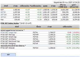 ปิดตลาดหุ้นภาคเช้า ปรับตัวเพิ่มขึ้น 1.07 จุด