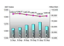 หุ้นไทยสัปดาห์หน้าลุ้นขึ้นทดสอบ 1,600 จุด