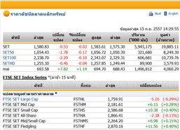 เปิดตลาดหุ้นภาคบ่ายปรับตัวลดลง 0.53 จุด