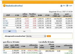 ปิดตลาดหุ้นวันนี้ ปรับตัวลดลง 13.71จุด