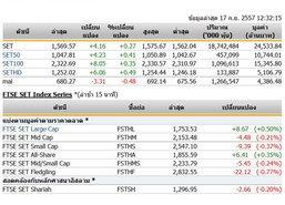 ปิดตลาดหุ้นภาคเช้าปรับตัวเพิ่มขึ้น 4.16 จุด