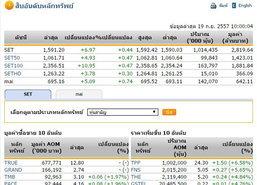หุ้นไทยเปิดตลาดปรับตัวเพิ่มขึ้น 6.97 จุด