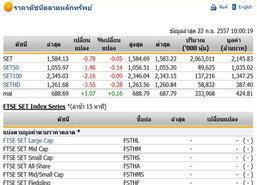 หุ้นไทยเปิดตลาดปรับตัวลดลง 0.78 จุด