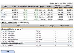 หุ้นไทยเปิดตลาดปรับตัวเพิ่มขึ้น 3.18 จุด