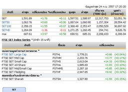 ปิดตลาดหุ้นวันนี้ปรับตัวเพิ่มขึ้น 1.76 จุด