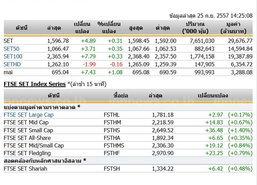 เปิดตลาดหุ้นภาคบ่ายปรับตัวเพิ่มขึ้น 4.89 จุด