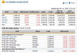 ปิดตลาดหุ้นวันนี้ ปรับตัวลดลง 14.37 จุด
