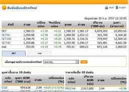 ปิดตลาดหุ้นภาคเช้าปรับตัวเพิ่มขึ้น3.36จุด