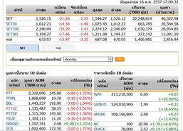 ปิดตลาดหุ้นวันนี้ ปรับตัวลดลง 21.26 จุด