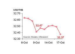 กสิกรไทยคาด20-24ต.ค.ค่าบาท32.30-32.60/$