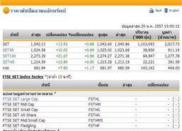 หุ้นไทยเปิดตลาดปรับตัวเพิ่มขึ้น 13.42 จุด