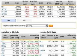 ปิดตลาดหุ้นภาคเช้าปรับตัวลดลง15.32จุด