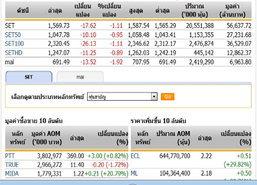 ปิดตลาดหุ้นวันนี้ ปรับตัวลดลง 17.62 จุด