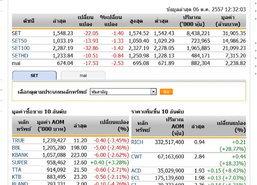 ปิดตลาดหุ้นภาคเช้า ปรับตัวลดลง 22.05 จุด