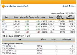 หุ้นไทยเปิดตลาดปรับตัวเพิ่มขึ้น3.25 จุด