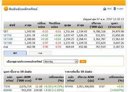 ปิดตลาดหุ้นภาคเช้า ปรับตัวลดลง 0.23 จุด