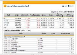 หุ้นไทยเปิดตลาดปรับตัวลดลง 11.00 จุด