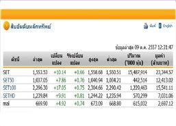 ปิดตลาดหุ้นภาคเช้า ปรับตัวเพิ่มขึ้น 10.14จุด