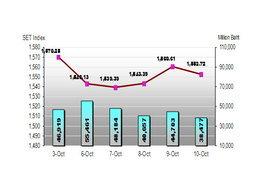 หุ้นไทยสัปดาห์หน้ามีความเสี่ยงปรับลง