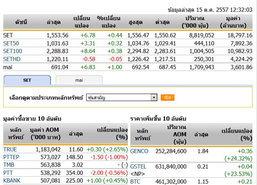 ปิดตลาดหุ้นภาคเช้าปรับตัวเพิ่มขึ้น 6.78 จุด